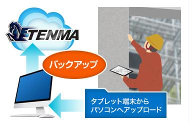 オンラインストレージTENMAのバックアップ機能