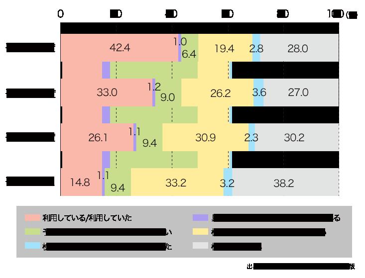 クラウドサービスの利用実績比較