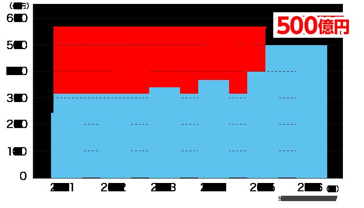 クラウドサービスの 法人市場規模