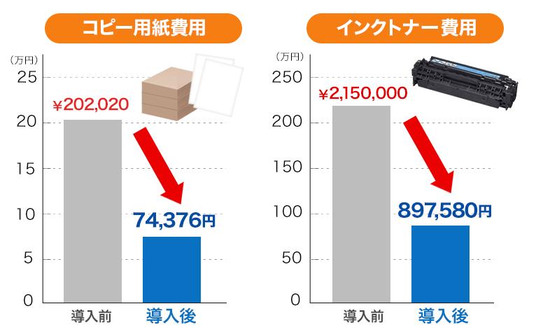 ペーパーレス化で経費削減 事例 印刷費