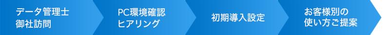 クラウドストレージTENMA出張設定サポートの流れ